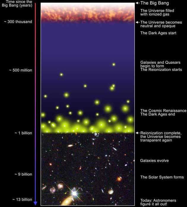 A brief cosmic history recombination Cosmic Dark Ages: no light no star, no quasar; IGM: HI First light: the first galaxies and quasars in the universe Epoch of