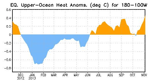 Weekly Central & Eastern Pacific Upper-Ocean (0-300 m) Average Temperature Anomalies Subsurface temperatures were below average from