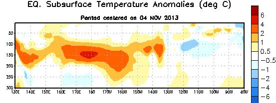 Sub-Surface Temperature Departures ( o C) in the Equatorial Pacific During the last two months,