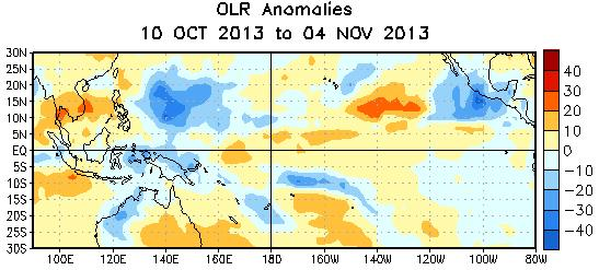 Weak positive OLR anomalies (suppressed convection and precipitation, red shading) were evident over western Indonesia.