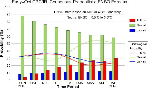 CPC/IRI Probabilistic ENSO Outlook (updated 10 October 2013)