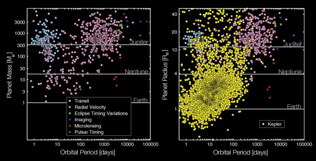 Properties of Exoplanets Broad range of masses, sizes, and orbital periods: - Most