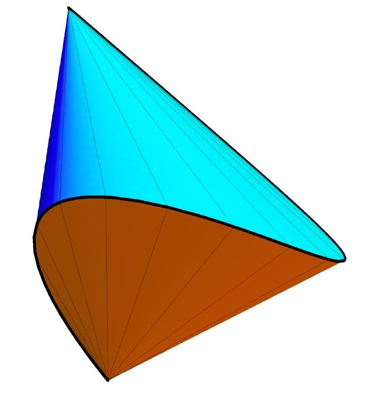 Figure 2: Toeplitz spectrahedron and its dual convex body. The determinant of the given Toeplitz matrix of size 4 4 factors as (x 2 + 2xy + y 2 xz x z )(x 2 2xy + y 2 xz + x + z ).
