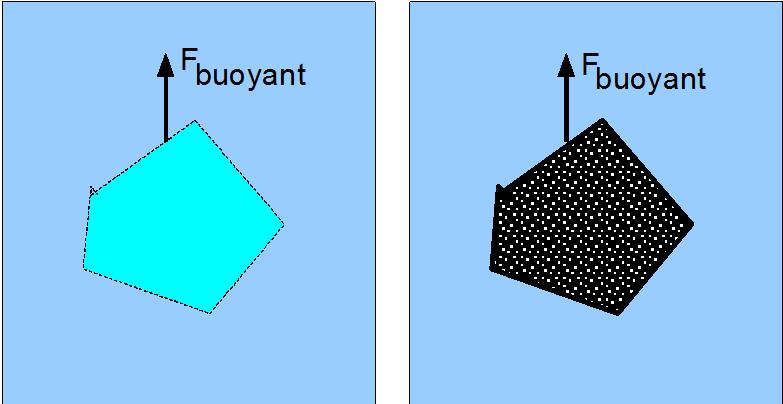 Archimede s Principle the buoyant force on an object is equal to the weight of the fluid displaced by the object Ex 8.