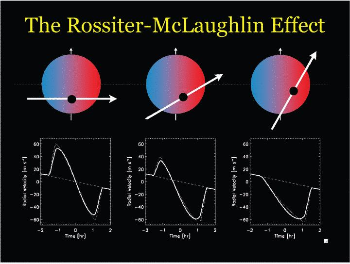 obliquity = angle between spin angular momentum of star and orbital angular momentum of planet Rossiter-McLaughlin measures