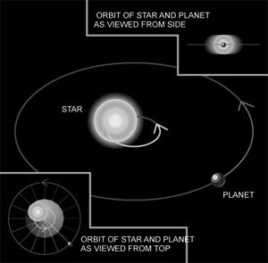 The Astrometric Technique! Star and Planet Orbit Center of Mass!