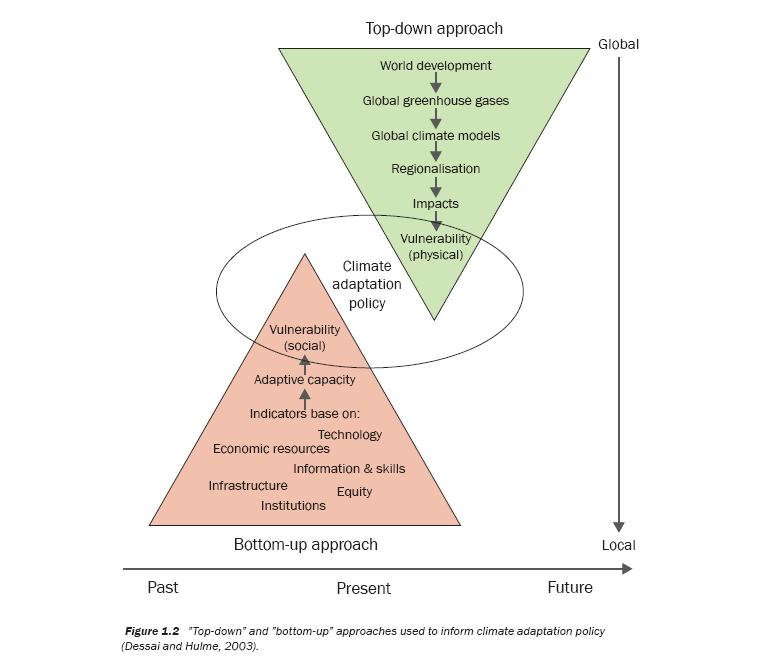 3. The Concept of Vulnerability between natural and social sciences Vulnerability: top-down & bottom-up