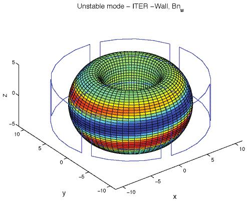Resistive Wall Mode) in ITER T he original proposed (Gribov) coil geometry