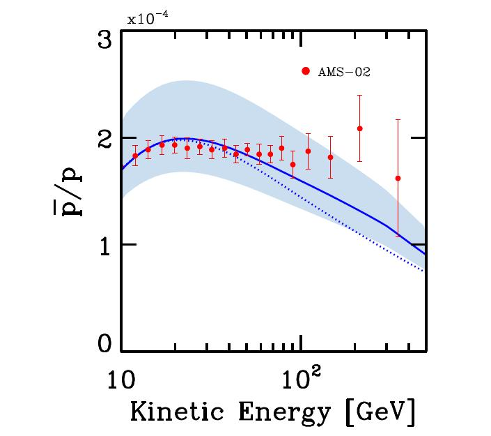 Antiproton/proton ratio Significant tension between data and models Claims in the