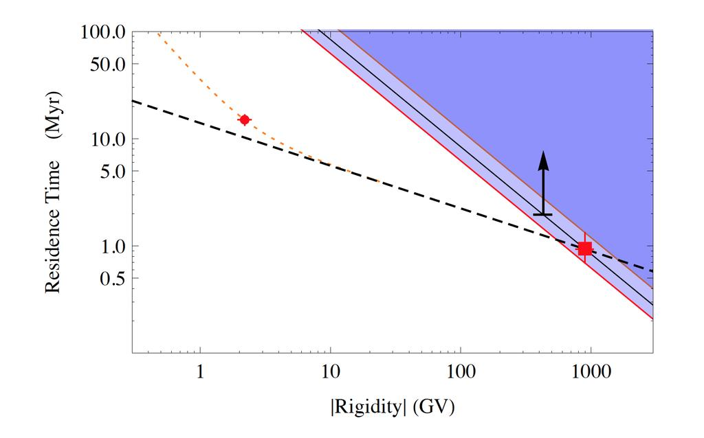 Constraints on the residence time of Beryllium-10 Measurement Excluded region CRIS