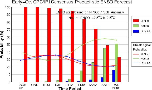 CPC/IRI Probabilistic ENSO Outlook Updated: 8 October 2015 The chance of El Niño is