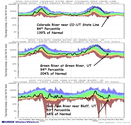 Key gages on the Colorado River near the CO UT state line and the Green River at Green River, UT show above normal 7 day average streamflows, at the 84 th and 94 th percenfles, respecfvely (Fig. 4).