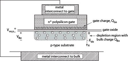 MOS Capacitor: V GB If the gate and substrate materials are not the same (typically the case), there is a built in potential (~1V across the gate insulator).