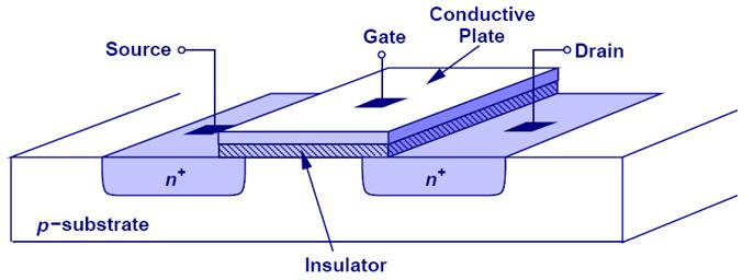 N Channel MOSFET Structure Circuit symbol The conventional gate material is heavily doped polycrystalline silicon (referred to as polysilicon or poly Si or poly ) Note that the gate is usually doped