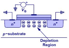 Channel Formation (Qualitative) As the gate voltage (V G ) is increased, holes are repelled away from the substrate surface. The surface is depleted of mobile carriers.