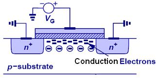 As V G increases above the threshold voltage V TH, a layer of conduction electrons forms at the substrate surface. For V G > V TH, n > N A at the surface.