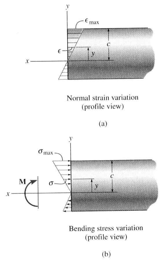 [8] Bending and Shear Loading of Beams Page 13 of 28 THE FLEXURE FORMULA 1) If a bending moment M is applied to a beam, it develops a corresponding internal bending moment within the beam: normal