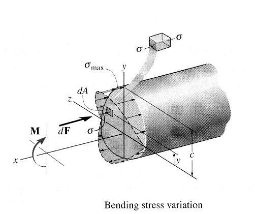 [8] Bending and Shear Loading of Beams Page 14 of 28 4) The resultant moment due to the stress distribution over the entire cross section must be equal to the internal moment at the cross section: M