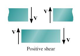 [8] Bending and Shear Loading of Beams Page 3 of 28 SHEAR AND MOMENT DIAGRAMS 1) Beams are structural members which are designed to support loadings applied perpendicular to their axes: