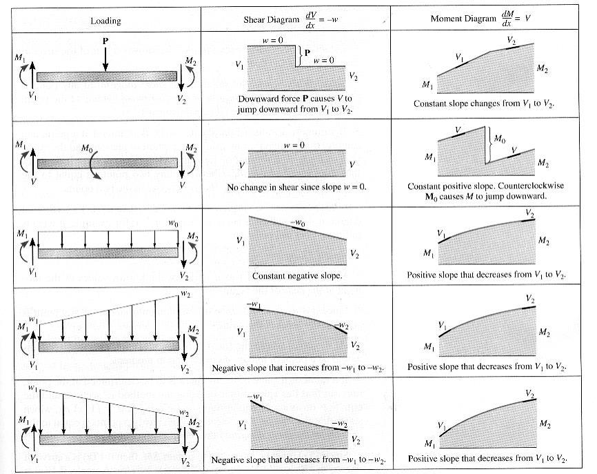 [8] Bending and Shear Loading of Beams Page 5 of 28 + M O = 0 : M = M O Therefore, the moment will