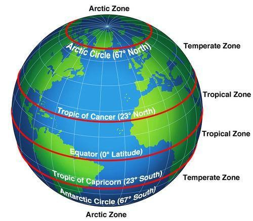 The table below summarizes the basic features of 10 of the 13 major terrestrial biomes.