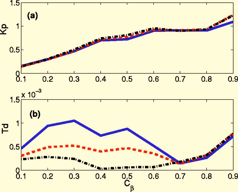Dashed-dotted curves correspond to optimal phasing for both complex gains and I-coil sets. Shown are a the optimal control activity KS, and b the achieved stability margin S,vsthe plasma pressure C.