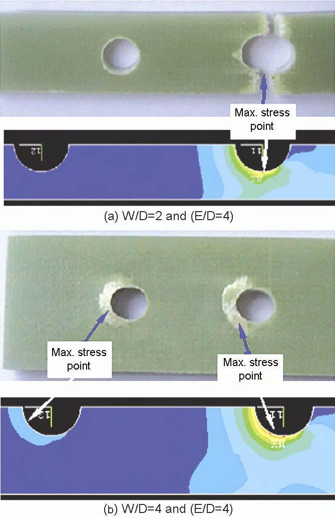 AKTAS: FAILURE ANALYSIS OF SERIAL PINNED JOINTS IN COMPOSITE MATERIALS 109 Figure 11 shows that when E/D and W/D is equal to 2 and 4, respectively, failure mode is