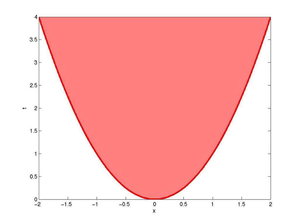 Quadratic forms The Euclidean norm {x, t R n R : x 2 t} is LMI representable (see previous