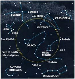 Precession causes the gradual change of the star that marks the North Celestial Pole Positional astronomy has played an important role in keeping track of time Apparent
