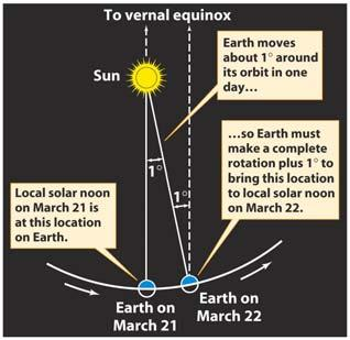 Astronomical observations led to the development of the modern calendar The day