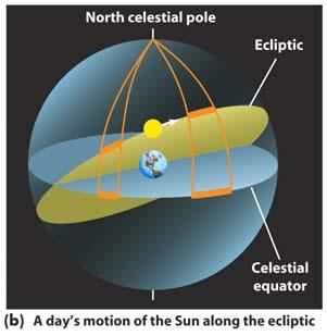 NOTE: This ellipse is greatly exaggerated Antarctic and Arctic Circles apparent solar day apparent solar time autumnal equinox celestial equator celestial