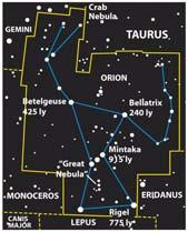 stars in a constellation are nowhere near one another They only appear to be close together because