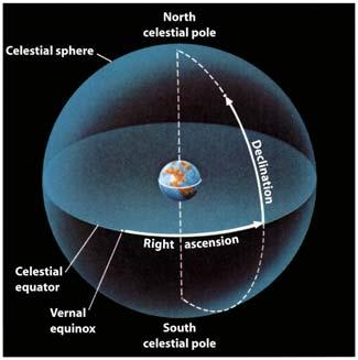 Polaris is less than 1 away from the north celestial pole, which is why it is called the North Star or the Pole Star.