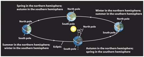 away from the perpendicular The Earth maintains this tilt as it orbits the Sun, with