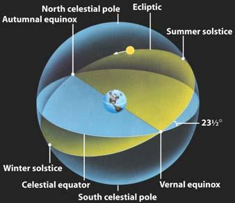 extended daylight hours but also because the Sun is high in the northern hemisphere s sky As a result, sunlight strikes the ground at a nearly perpendicular angle that heats the ground efficiently