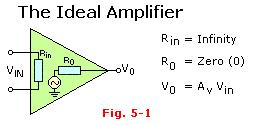 Ideal Op-Amp Continued Bandwidth is also infinite.