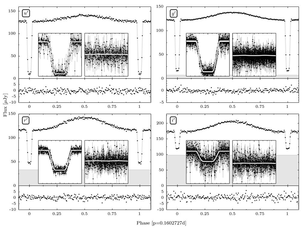 8 J. van Roestel Figure 7. The folded and binned ULTRACAM light curves and best fitting models in u, g, r and i. The main panels show the binned data and the model.