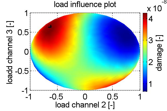 possible questions: how many modes are necessary? how do the load channels interact?