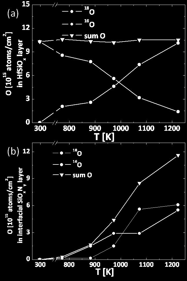 on the thickness of the transition region; second, roughness of the SiO x layer contributes to the broadening of the low energy tail of oxygen peaks and further complicates the modeling [13].