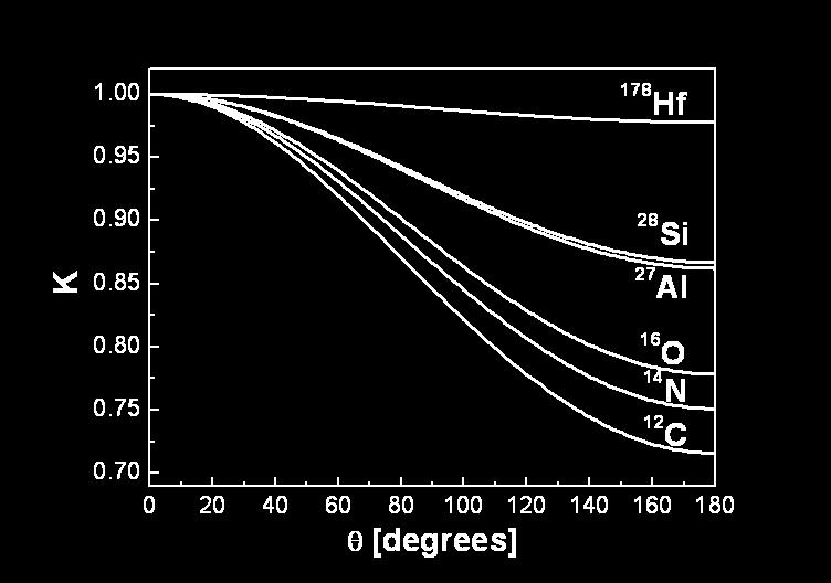 The lightest ions, protons and helium ions are therefore usually chosen as projectiles. Figure 2.
