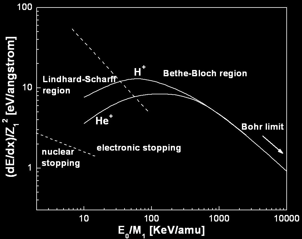 35 electronic stopping power increases with decreasing velocity because the ion spends more time in the vicinity of the atom. Bethe and Bloch extended this theory by including Figure 2.