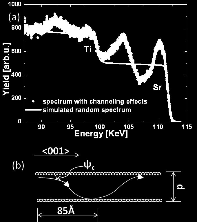 5 (a). Figure 3.5 (a) is an energy spectrum of a bare STO substrate after the same tilting. One should not interpret such features as real (only chemically impossible stoichiometries would result).