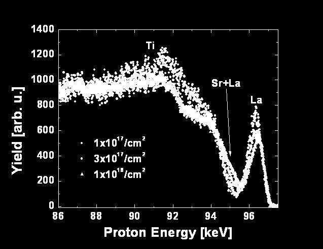 73 Figure 3.11 Proton spectra as a function of total ion dose for a four u.c. LAO film. on one spot on sample.