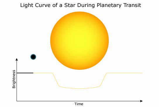 Transit method Planet passing in front of star dims its light. Brightness vs. time shows regular dips due to transits.