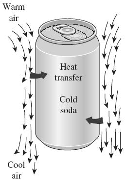 PHYSICAL MECHANISM OF NATURAL CONVECTION Many familiar heat transfer applications involve natural convection as the primary mechanism of heat transfer. Examples?