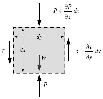 EQUATION OF MOTION AND THE GRASHOF NUMBER The thickness of the boundary layer increases in the flow direction.