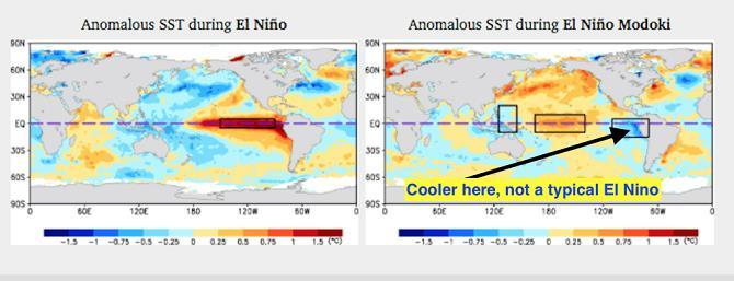 I think we are headed for more of what s called a Modoki El Nino this year with the warmer waters centered more