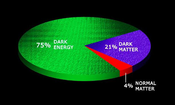 Dark Matter, Dark Energy and the Fate of Universe What this course is
