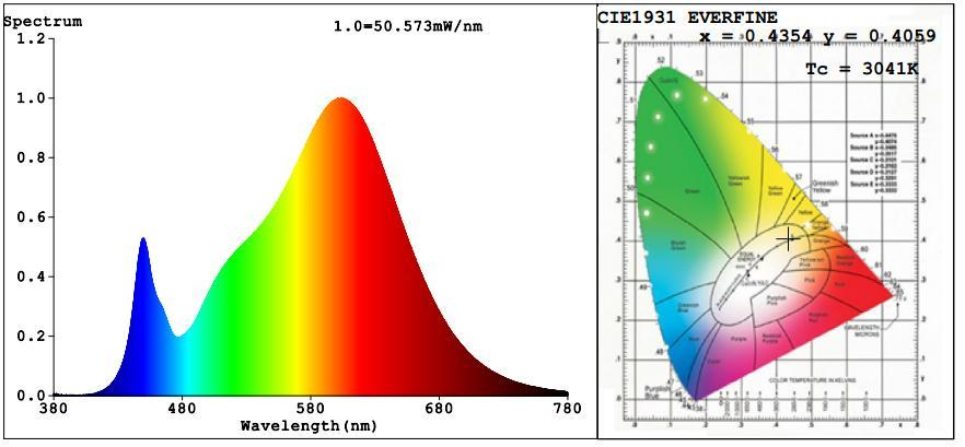 Spectral Power Distribution