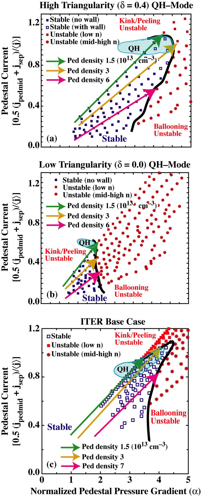 Stability and Dynamics of the Edge Pedestal in the Low Collisionality Regime: P.B. Snyder et al. Fig. 4.